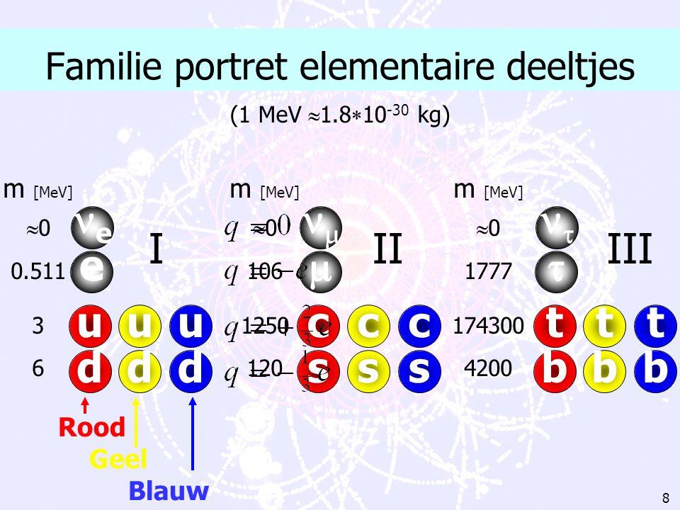 7 Elementair, energie & massa Elementair: Wanneer heet een deeltje elementair? Energie: Kinetische energie auto: 1000 kg en v=180 km/uur? Verbrandings