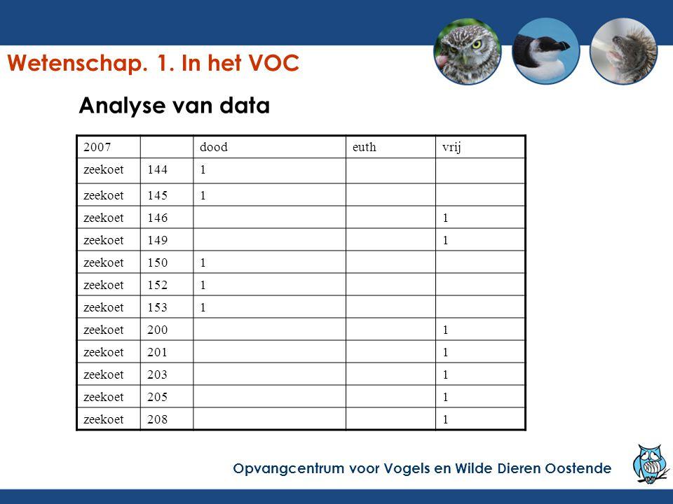 Analyse van data 2007doodeuthvrij zeekoet1441 zeekoet1451 zeekoet1461 zeekoet1491 zeekoet1501 zeekoet1521 zeekoet1531 zeekoet2001 zeekoet2011 zeekoet2031 zeekoet2051 zeekoet2081 Opvangcentrum voor Vogels en Wilde Dieren Oostende Wetenschap.