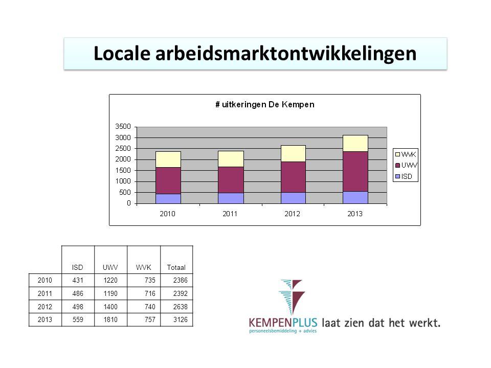 Locale arbeidsmarktontwikkelingen ISDUWVWVKTotaal 201043112207352386 201148611907162392 201249814007402638 201355918107573126