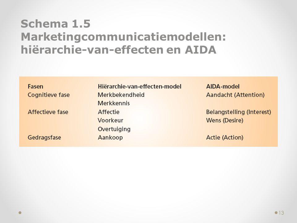 Schema 1.5 Marketingcommunicatiemodellen: hiërarchie-van-effecten en AIDA 13
