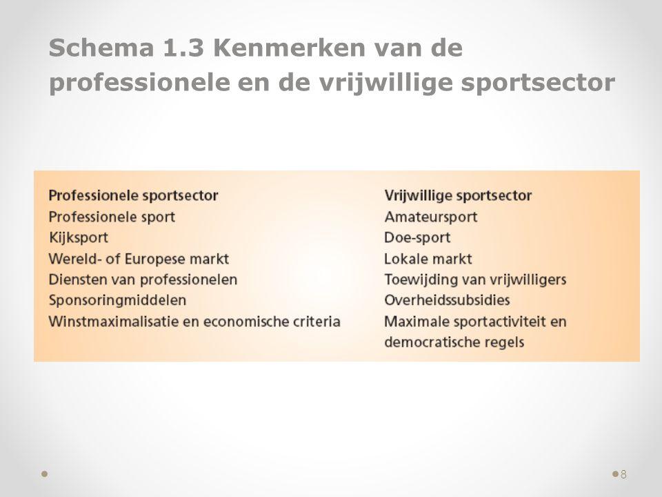 Schema 1.3 Kenmerken van de professionele en de vrijwillige sportsector 8