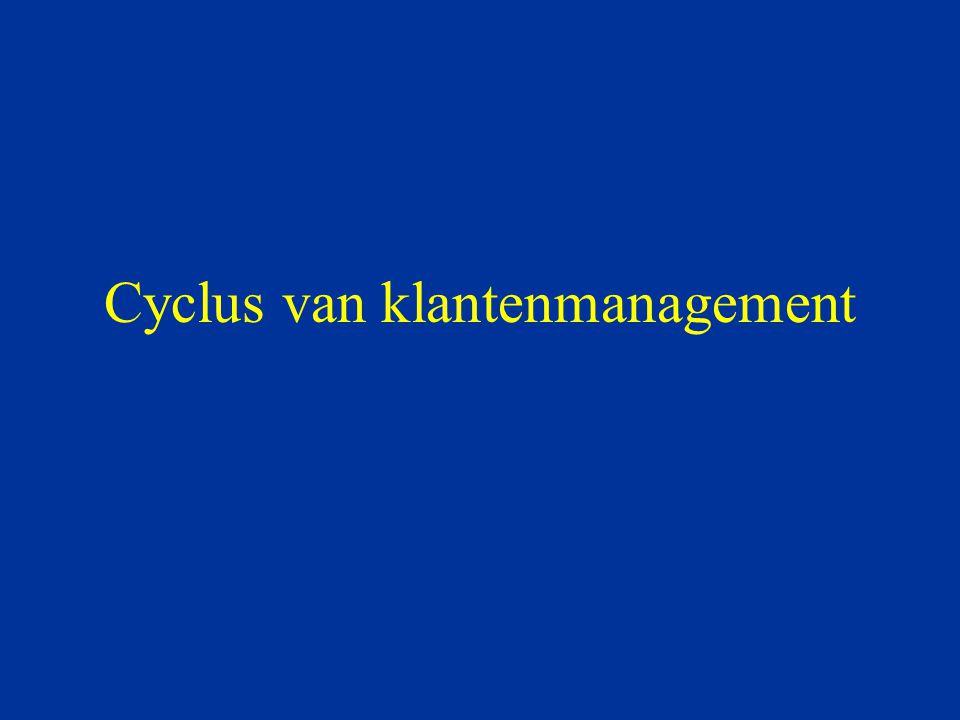 Cyclus van klantenmanagement