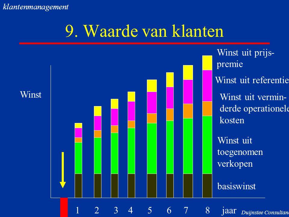 9. Waarde van klanten 1 2 3 4 5 6 7 8 jaar Winst basiswinst Winst uit toegenomen verkopen Winst uit vermin- derde operationele kosten Winst uit refere