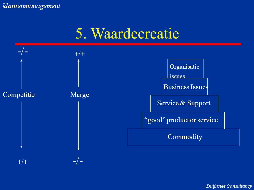 """5. Waardecreatie -/- +/+ Commodity """"good"""" product or service Service & Support Business Issues -/- +/+ CompetitieMarge Organisatie issues Duijnstee Co"""