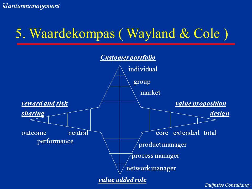 5. Waardekompas ( Wayland & Cole ) Customer portfolio individual group market reward and risk value proposition sharing design outcome neutral core ex