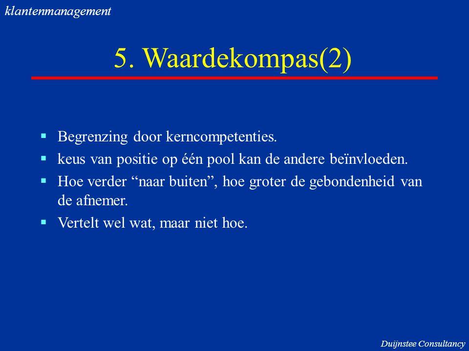 5.Waardekompas(2)  Begrenzing door kerncompetenties.