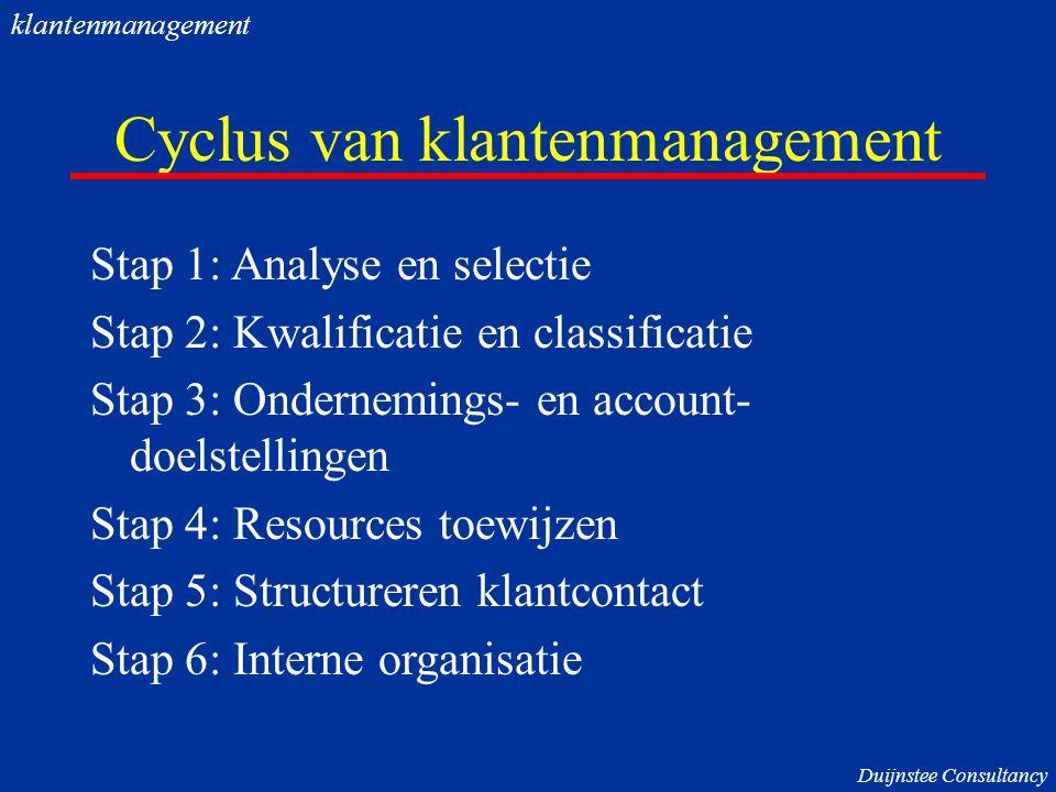 Cyclus van klantenmanagement Stap 1: Analyse en selectie Stap 2: Kwalificatie en classificatie Stap 3: Ondernemings- en account- doelstellingen Stap 4: Resources toewijzen Stap 5: Structureren klantcontact Stap 6: Interne organisatie Duijnstee Consultancy klantenmanagement