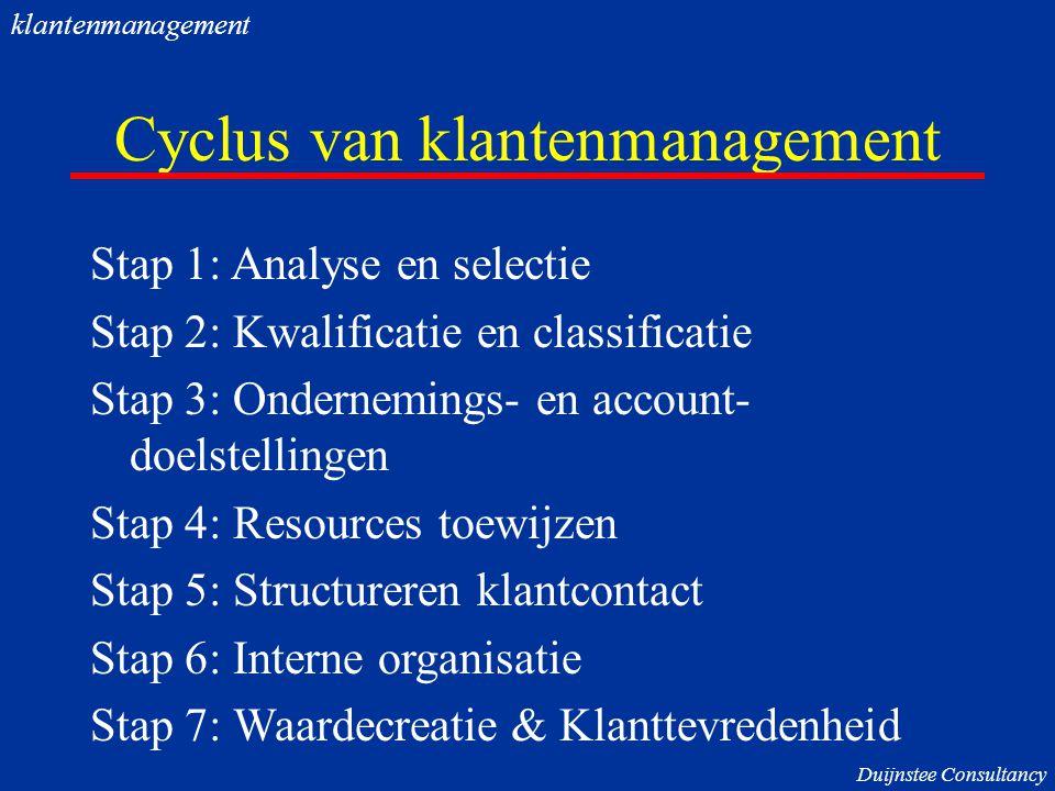 Cyclus van klantenmanagement Stap 1: Analyse en selectie Stap 2: Kwalificatie en classificatie Stap 3: Ondernemings- en account- doelstellingen Stap 4: Resources toewijzen Stap 5: Structureren klantcontact Stap 6: Interne organisatie Stap 7: Waardecreatie & Klanttevredenheid Duijnstee Consultancy klantenmanagement