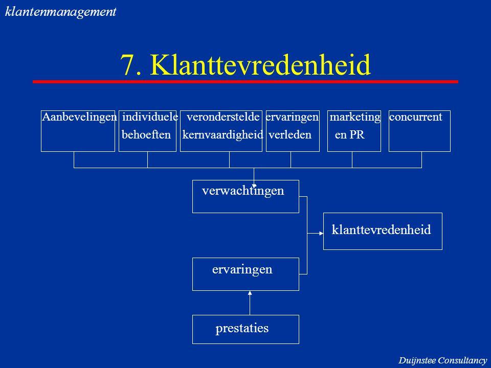 7. Klanttevredenheid Aanbevelingen individuele veronderstelde ervaringen marketing concurrent behoeften kernvaardigheid verleden en PR verwachtingen k