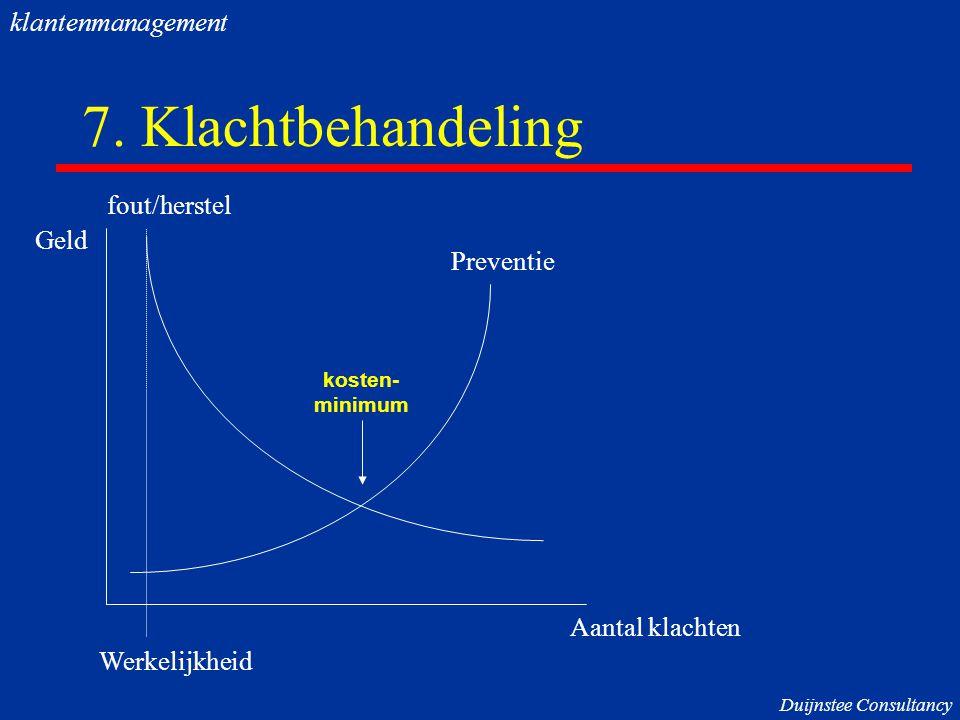 7. Klachtbehandeling Werkelijkheid Aantal klachten Geld fout/herstel Preventie kosten- minimum klantenmanagement Duijnstee Consultancy