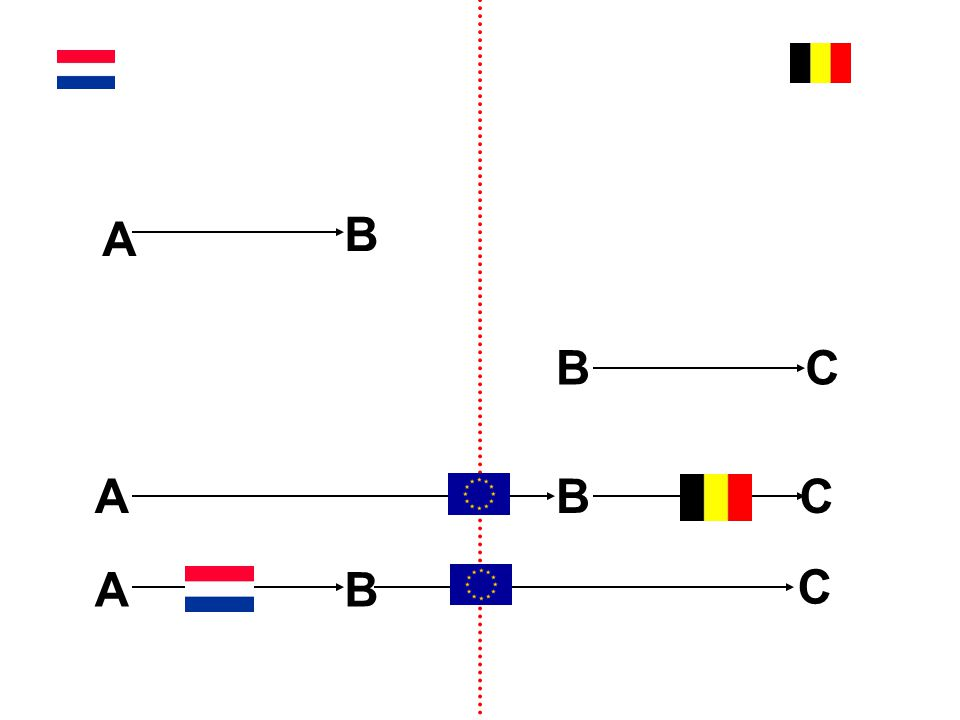 ABC B geeft aan A: 1.B's BTW_nummer en; 2.bevestiging transport naar (adres niet van belang) B bericht A op elk moment Goederen al verkocht in → herziene factuur.