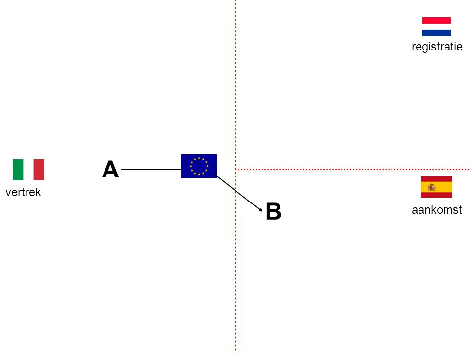 A B vertrek aankomst registratie nummerverwerving Facet: geen aftrek