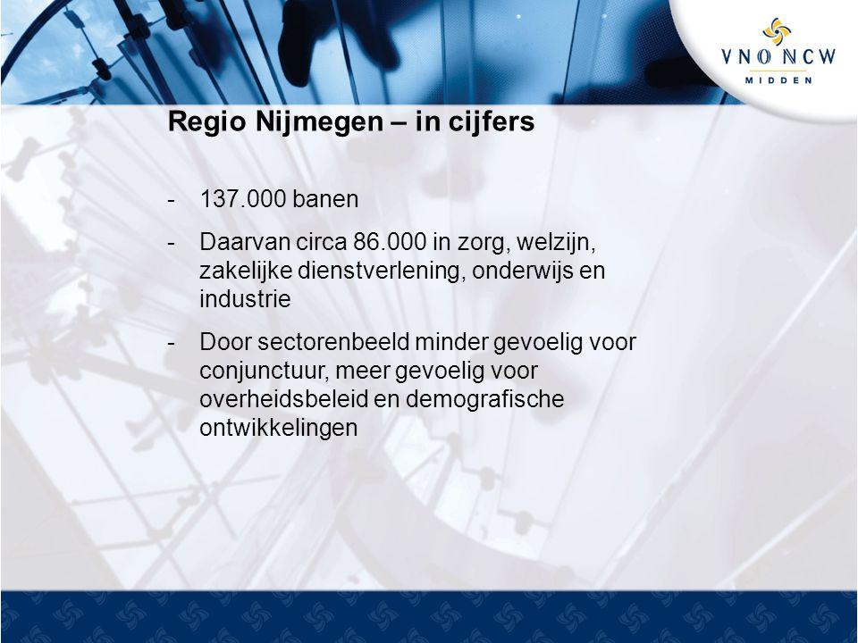 Regio Nijmegen – in cijfers -137.000 banen -Daarvan circa 86.000 in zorg, welzijn, zakelijke dienstverlening, onderwijs en industrie -Door sectorenbeeld minder gevoelig voor conjunctuur, meer gevoelig voor overheidsbeleid en demografische ontwikkelingen