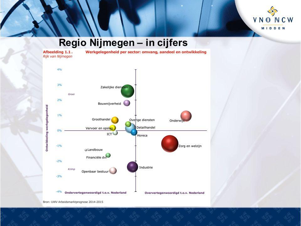 Regio Nijmegen – in cijfers