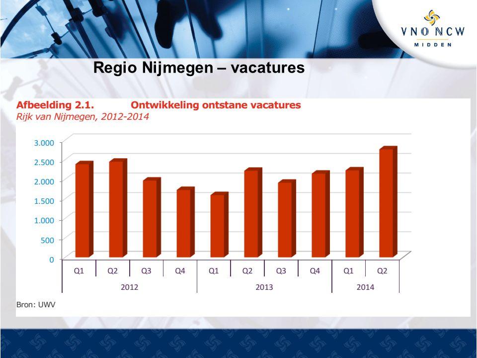 Regio Nijmegen – vacatures