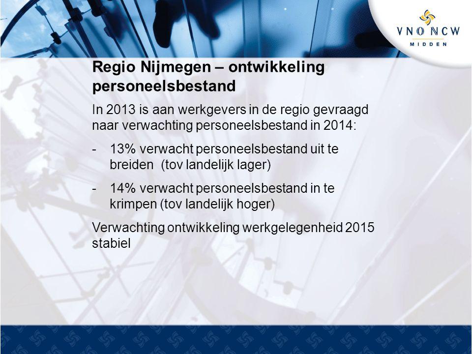 Regio Nijmegen – ontwikkeling personeelsbestand In 2013 is aan werkgevers in de regio gevraagd naar verwachting personeelsbestand in 2014: -13% verwacht personeelsbestand uit te breiden (tov landelijk lager) -14% verwacht personeelsbestand in te krimpen (tov landelijk hoger) Verwachting ontwikkeling werkgelegenheid 2015 stabiel