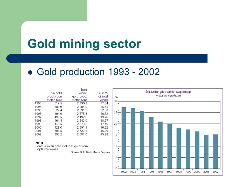Gold mining sector Gold production 1993 - 2002
