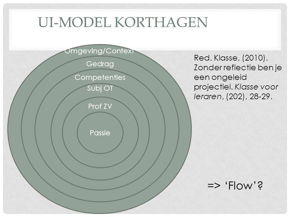 Omgeving/Context Gedrag Competenties Subj OT Prof ZV Passie Red. Klasse, (2010). Zonder reflectie ben je een ongeleid projectiel. Klasse voor leraren,