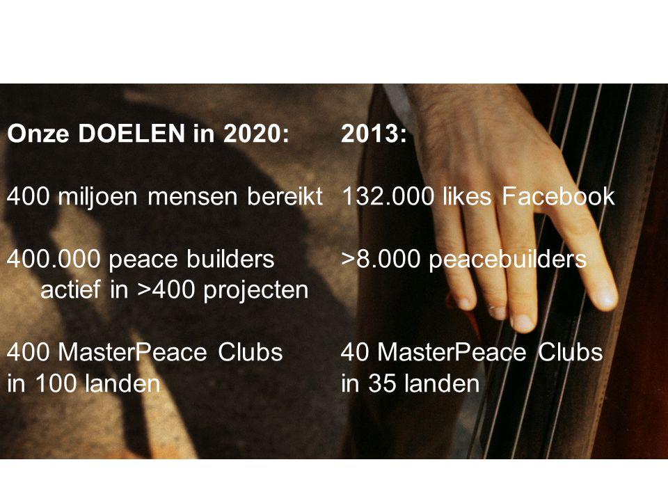 Onze DOELEN in 2020:2013: 400 miljoen mensen bereikt 132.000 likes Facebook 400.000 peace builders >8.000 peacebuilders actief in >400 projecten 400 MasterPeace Clubs40 MasterPeace Clubs in 100 landenin 35 landen