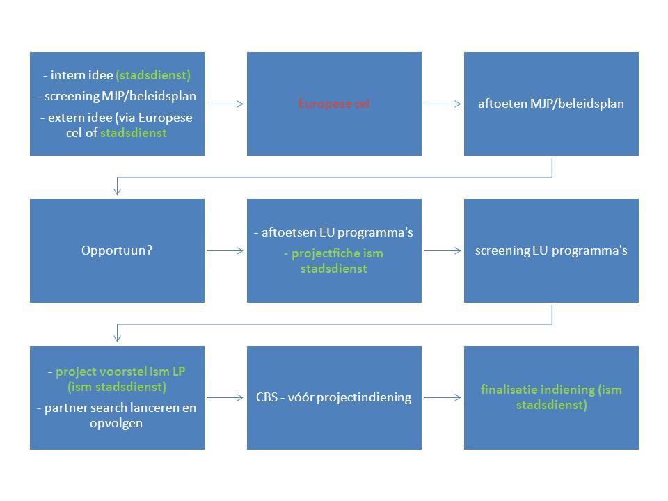 - intern idee (stadsdienst) - screening MJP/beleidsplan - extern idee (via Europese cel of stadsdienst Europese celaftoeten MJP/beleidsplan Opportuun.