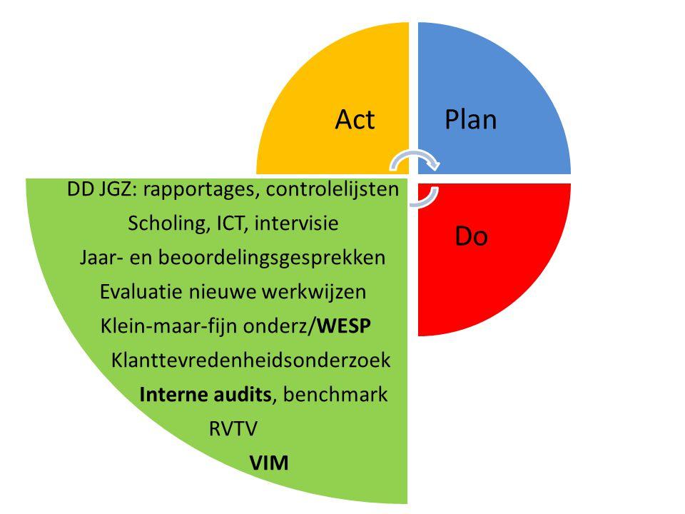 Wat is kwaliteit van zorg nu en straks.2013 Bereik 95% Richtl.