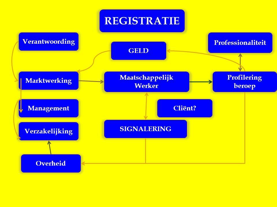 Management Profilering beroep Professionaliteit Verzakelijking Marktwerking REGISTRATIE Overheid Verantwoording Maatschappelijk Werker Cliënt? SIGNALE