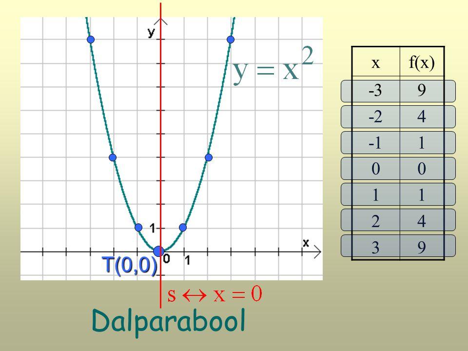 xf(x) -3 -2 0 1 2 3 94101499410149 T(0,0) Dalparabool