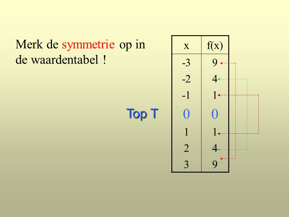 Merk de symmetrie op in de waardentabel ! xf(x) -3 -2 0 1 2 3 94101499410149 Top T