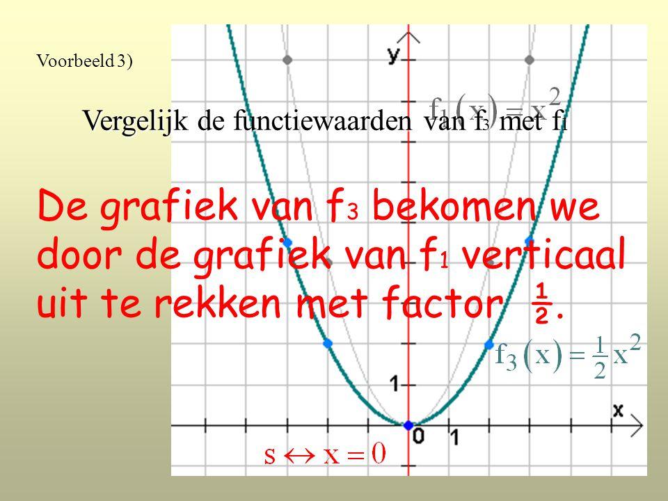 Voorbeeld 3) Vergelijk de functiewaarden van f 3 met f 1 De grafiek van f 3 bekomen we door de grafiek van f 1 verticaal uit te rekken met factor ½.