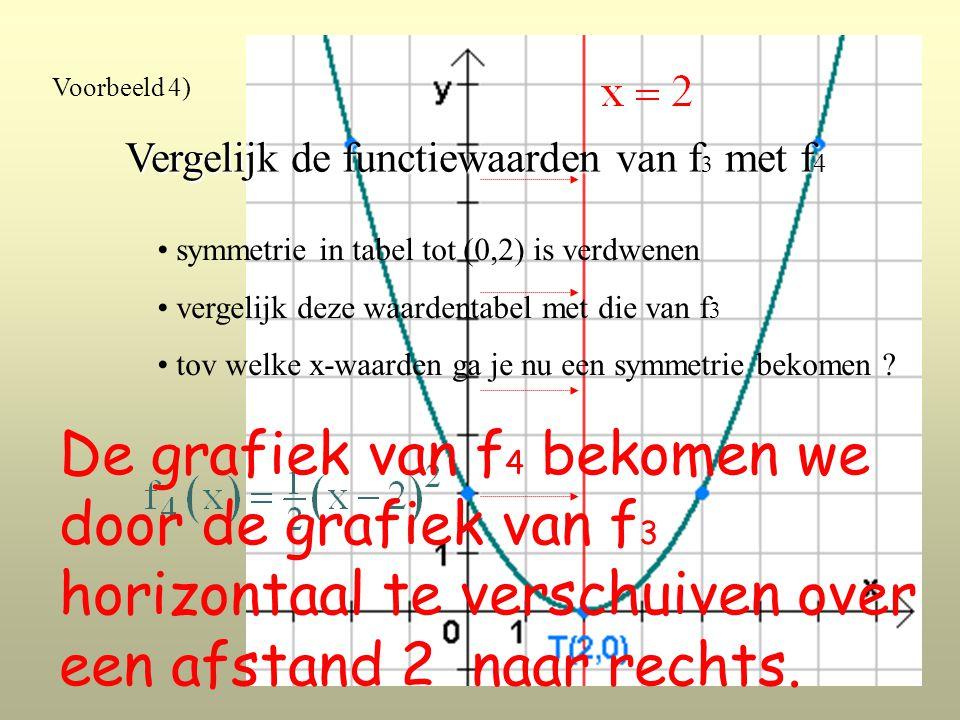 Voorbeeld 4) Vergelijk de functiewaarden van f 3 met f 4 symmetrie in tabel tot (0,2) is verdwenen vergelijk deze waardentabel met die van f 3 tov welke x-waarden ga je nu een symmetrie bekomen .