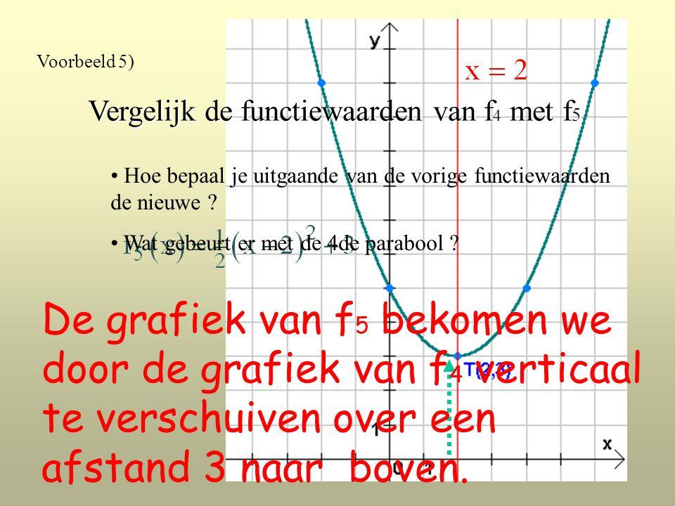 Voorbeeld 5) Vergelijk de functiewaarden van f 4 met f 5 Hoe bepaal je uitgaande van de vorige functiewaarden de nieuwe .