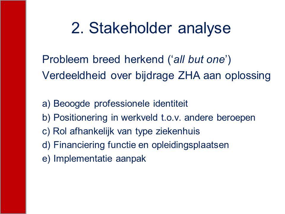 2. Stakeholder analyse Probleem breed herkend ('all but one') Verdeeldheid over bijdrage ZHA aan oplossing a) Beoogde professionele identiteit b) Posi