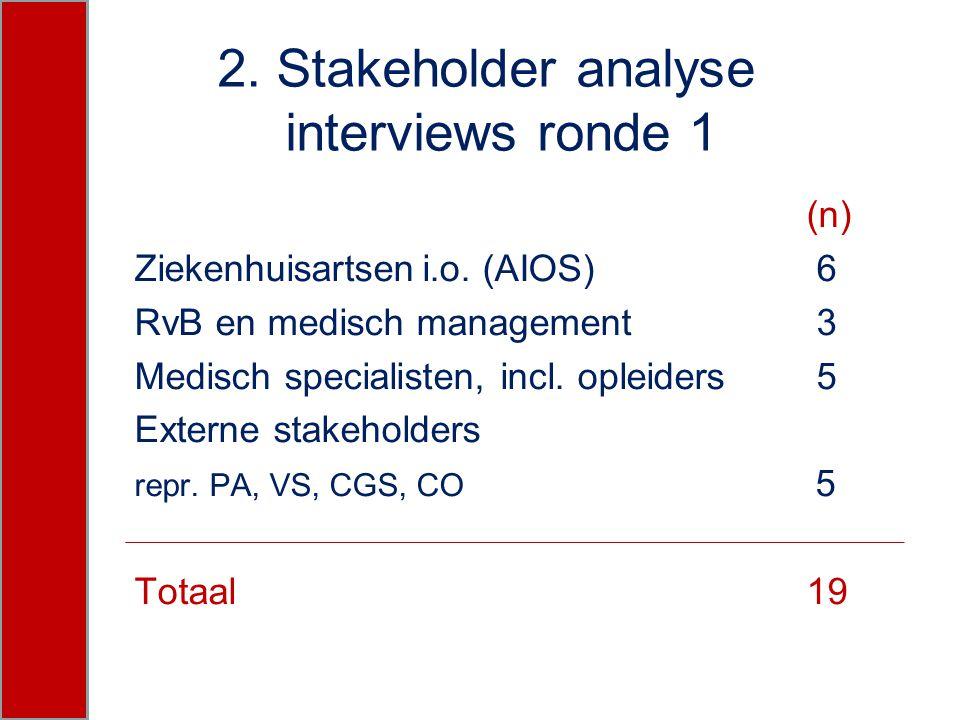 2. Stakeholder analyse interviews ronde 1 (n) Ziekenhuisartseni.o. (AIOS) 6 RvB en medisch management 3 Medisch specialisten, incl. opleiders 5 Extern
