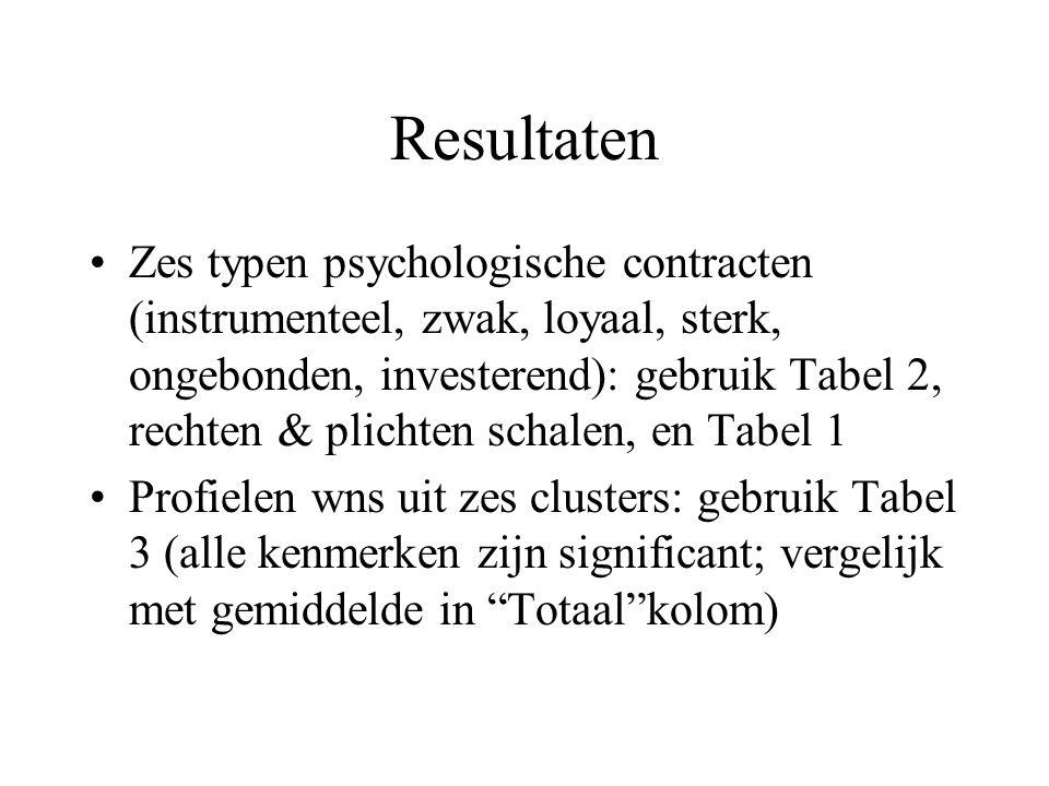 Resultaten Zes typen psychologische contracten (instrumenteel, zwak, loyaal, sterk, ongebonden, investerend): gebruik Tabel 2, rechten & plichten scha