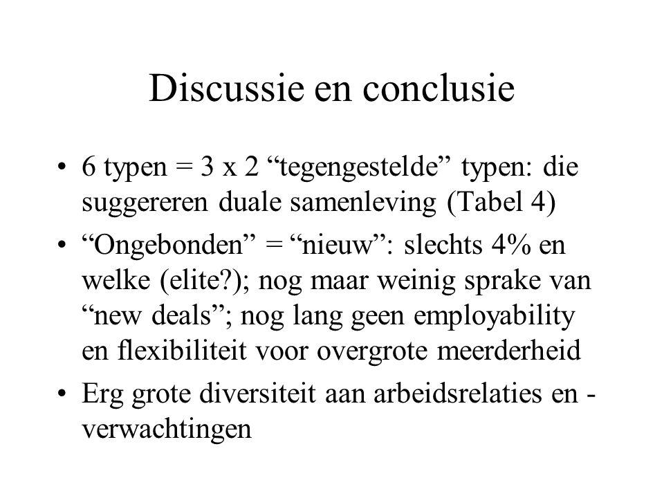 """Discussie en conclusie 6 typen = 3 x 2 """"tegengestelde"""" typen: die suggereren duale samenleving (Tabel 4) """"Ongebonden"""" = """"nieuw"""": slechts 4% en welke ("""