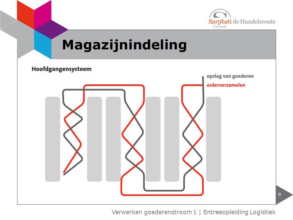 10 Verwerken goederenstroom 1 | Entreeopleiding Logistiek Magazijnindeling
