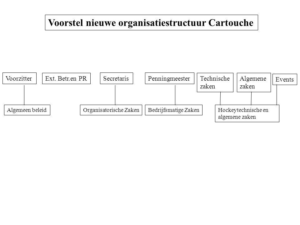 Voorstel nieuwe organisatiestructuur Cartouche Voorzitter Ext. Betr.en PR SecretarisPenningmeester Hockeytechnische en algemene zaken Organisatorische