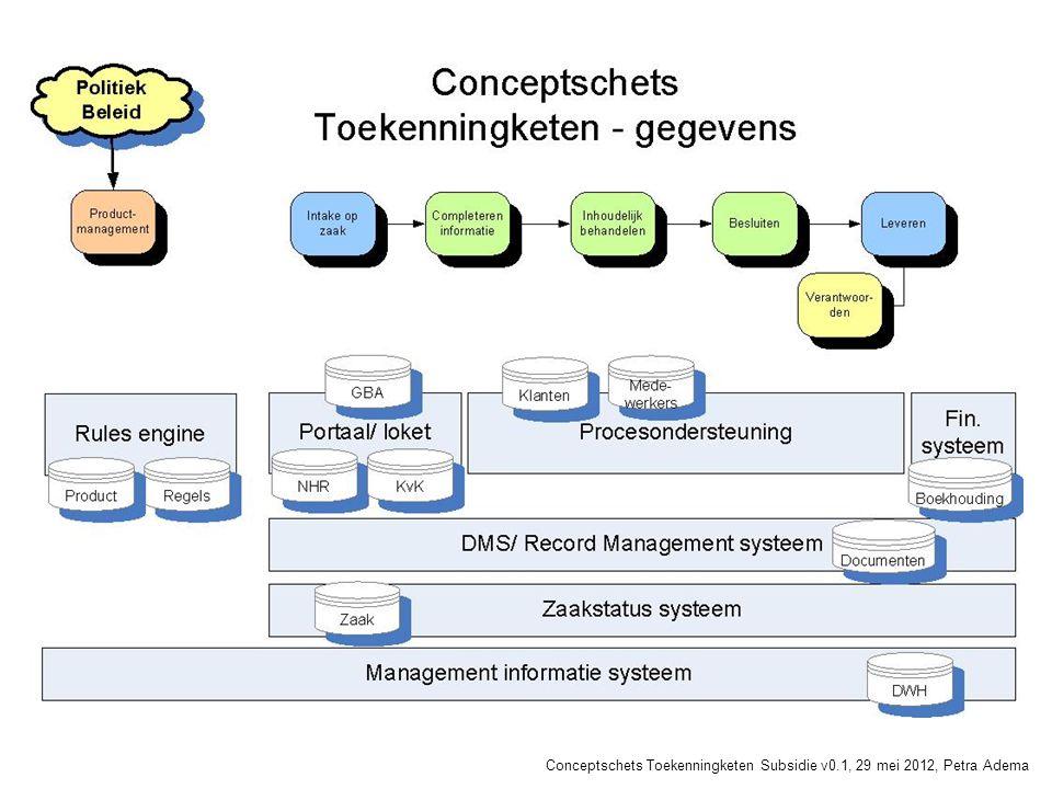 Conceptschets Toekenningketen Subsidie v0.1, 29 mei 2012, Petra Adema