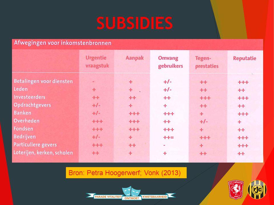 SUBSIDIES  Geldstromen voor projecten  bedrijven en fondsen  Subsidies: voordelen en nadelen  Vele verschillende subsidieniveaus: Fondssubsidies, Crowdfunding en Overheidssubsidies  Europees-, landelijk-, regionaal-, lokaal; particuliere fondsenwerving; nalatenschappen; externe geldstromen  Instellingssubsidies en Projectsubsidies  Concreet projectplan en begroting; zorgen voor cofinanciering.