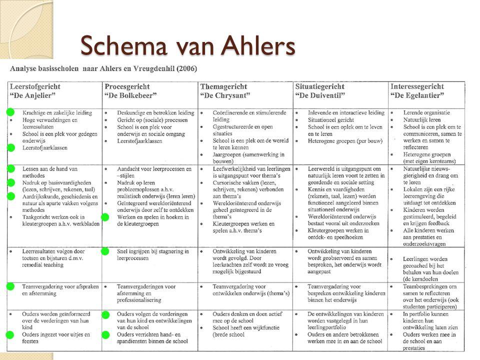 Schema van Ahlers