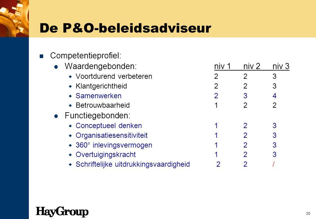 30 De P&O-beleidsadviseur Competentieprofiel: Waardengebonden:niv 1niv 2niv 3  Voortdurend verbeteren 223  Klantgerichtheid 223  Samenwerken 234 