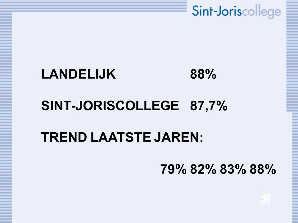 LANDELIJK88% SINT-JORISCOLLEGE87,7% TREND LAATSTE JAREN: 79%82%83%88%