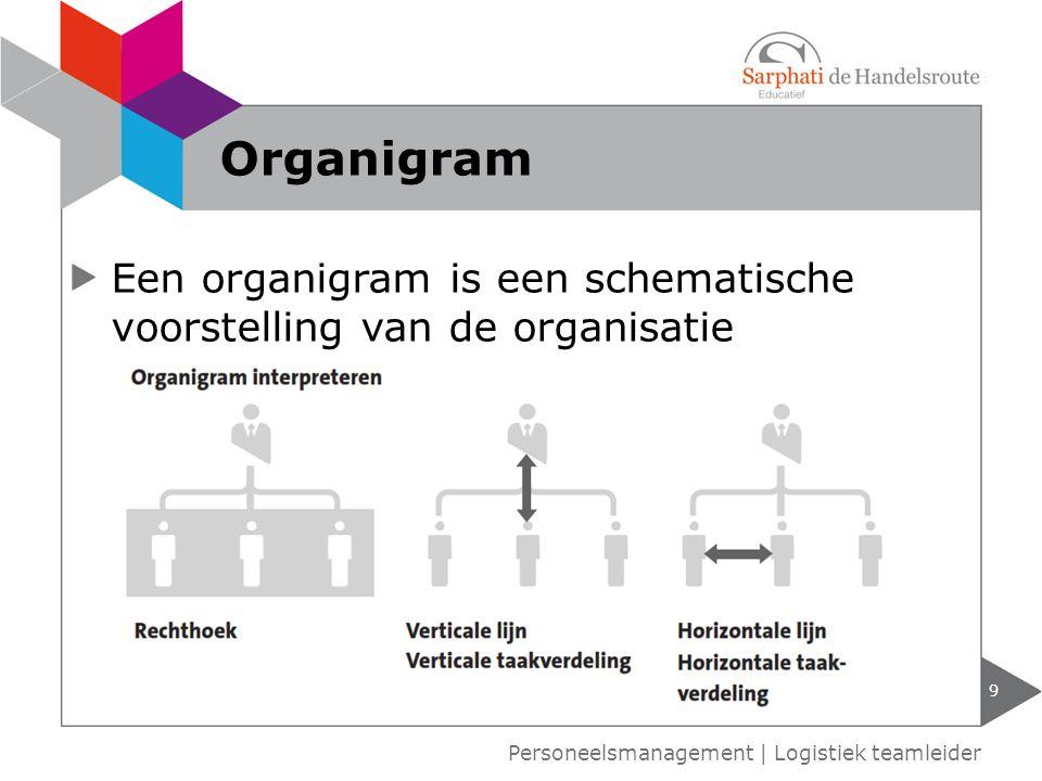 Een organigram is een schematische voorstelling van de organisatie 9 Personeelsmanagement | Logistiek teamleider Organigram