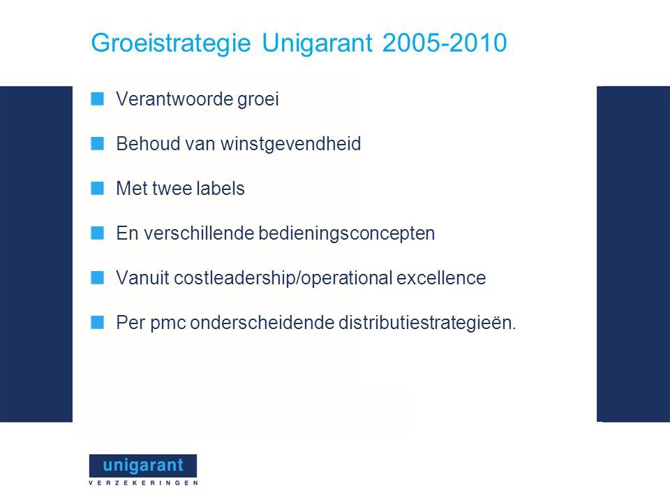 Groeistrategie Unigarant 2005-2010 Verantwoorde groei Behoud van winstgevendheid Met twee labels En verschillende bedieningsconcepten Vanuit costleadership/operational excellence Per pmc onderscheidende distributiestrategieën.