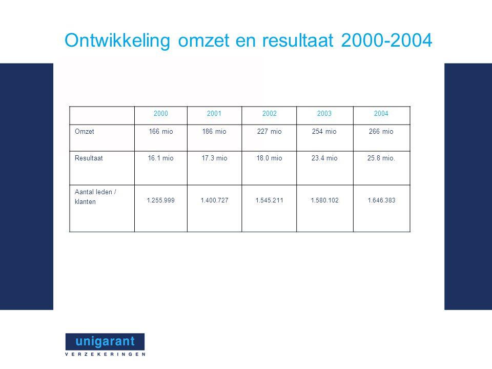 Ontwikkeling omzet en resultaat 2000-2004 20002001200220032004 Omzet166 mio186 mio227 mio254 mio266 mio Resultaat16.1 mio17.3 mio18.0 mio23.4 mio25.8 mio.