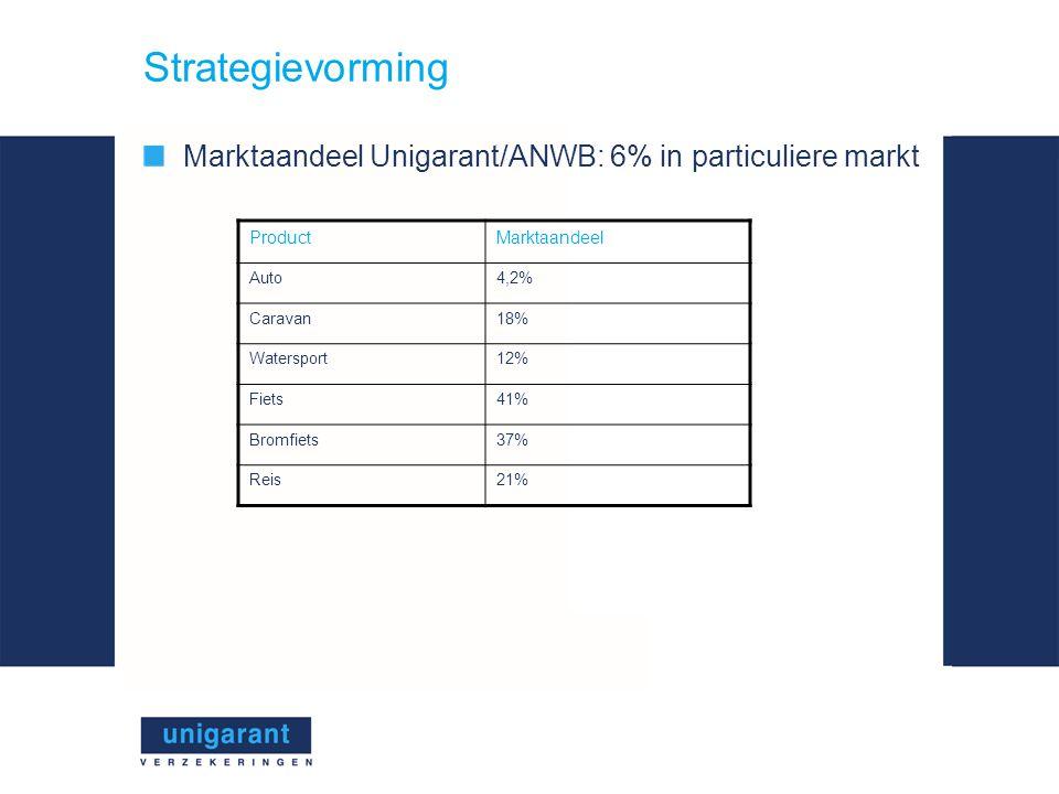 Strategievorming Marktaandeel Unigarant/ANWB: 6% in particuliere markt ProductMarktaandeel Auto4,2% Caravan18% Watersport12% Fiets41% Bromfiets37% Reis21%