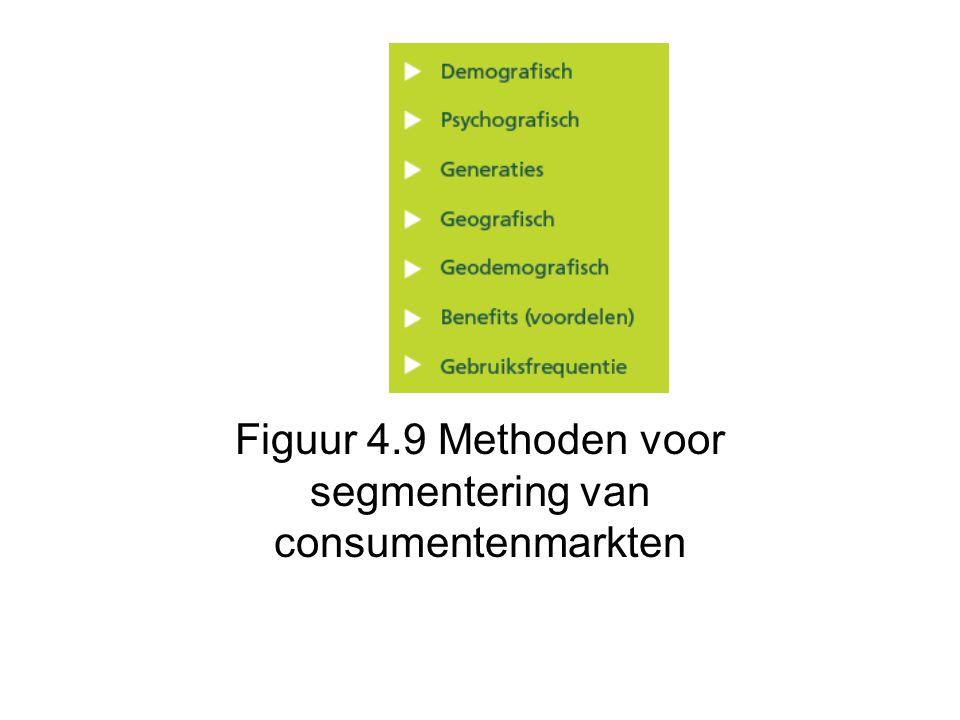 Figuur 4.9 Methoden voor segmentering van consumentenmarkten