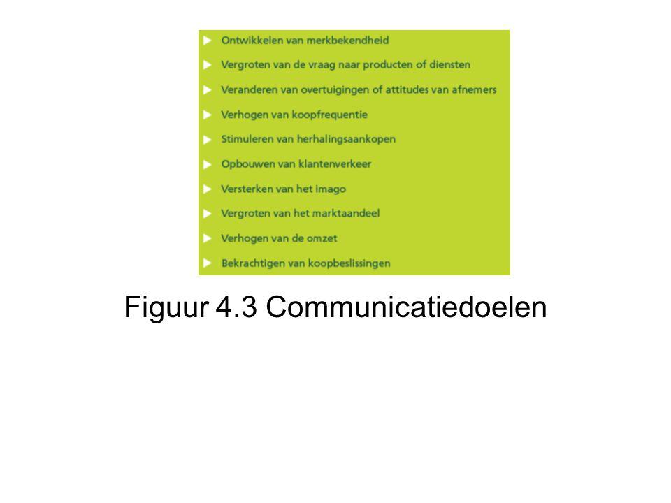 Figuur 4.3 Communicatiedoelen