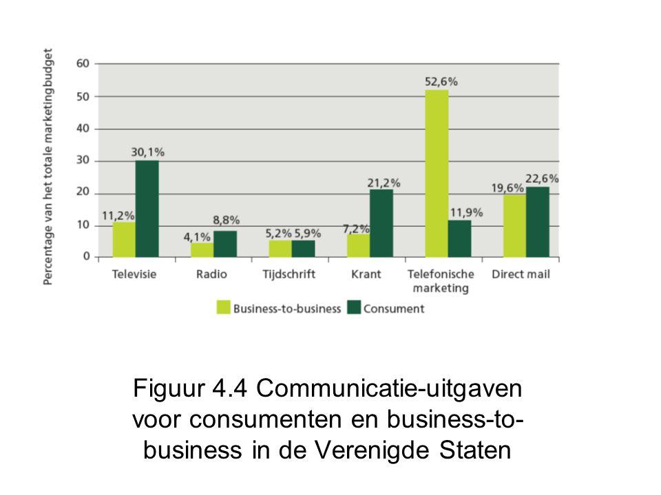 Figuur 4.4 Communicatie-uitgaven voor consumenten en business-to- business in de Verenigde Staten