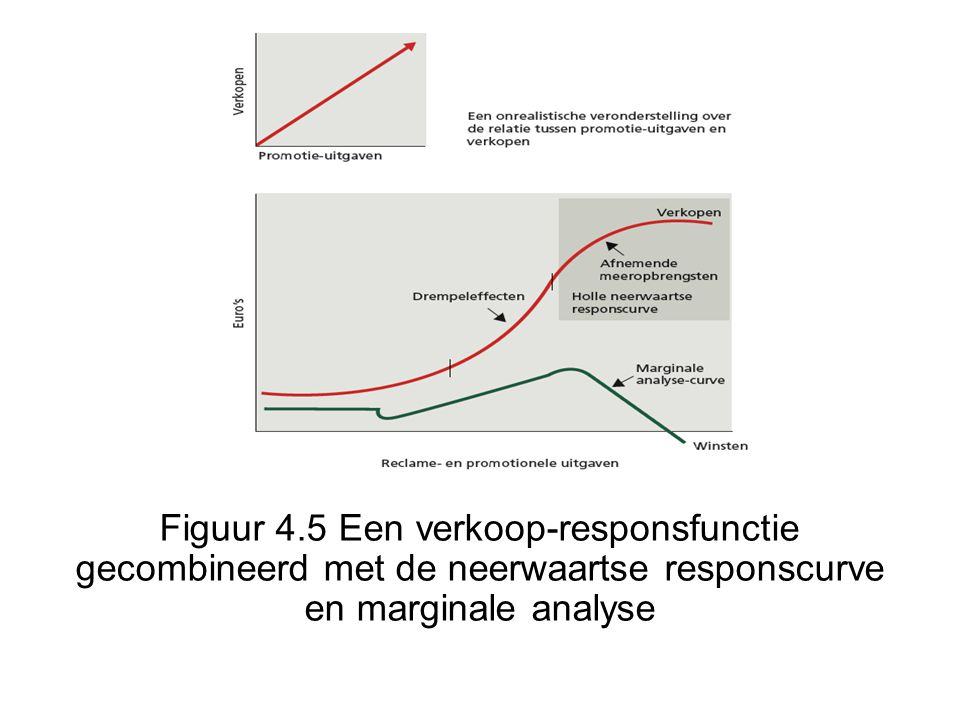 Figuur 4.5 Een verkoop-responsfunctie gecombineerd met de neerwaartse responscurve en marginale analyse
